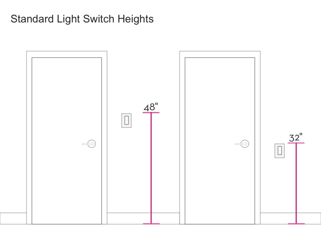28 best light switch height ada mounting height for Picture mounting height