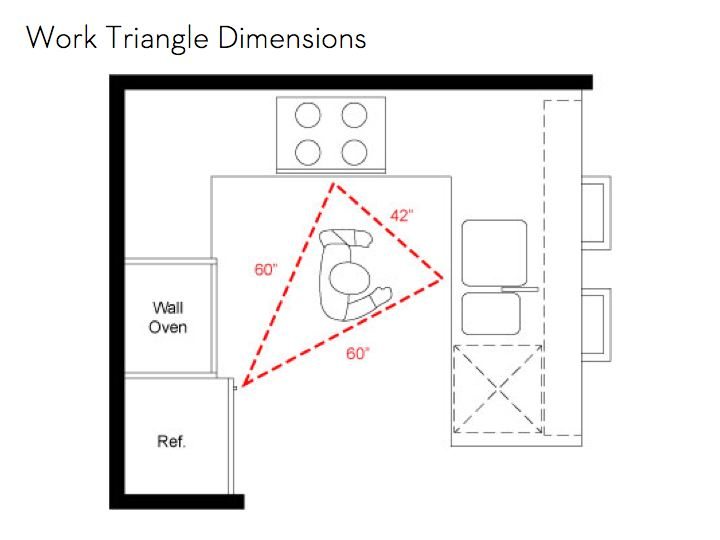 The importance of an efficient kitchen work triangle slow home studio - Kitchen design triangle ...